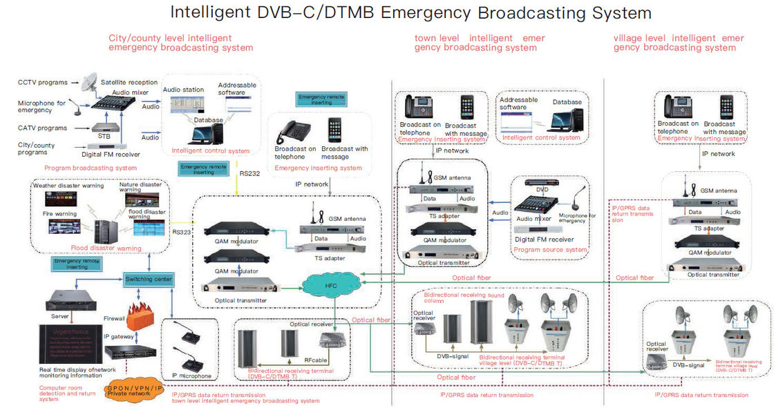 National Emergency Digital Headend Solutions Broadcasting Apply For Multiple Network
